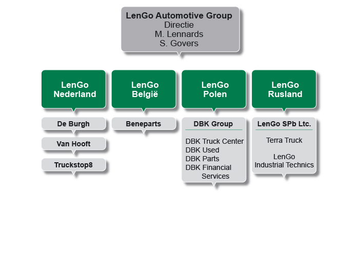 lengo automotive groep
